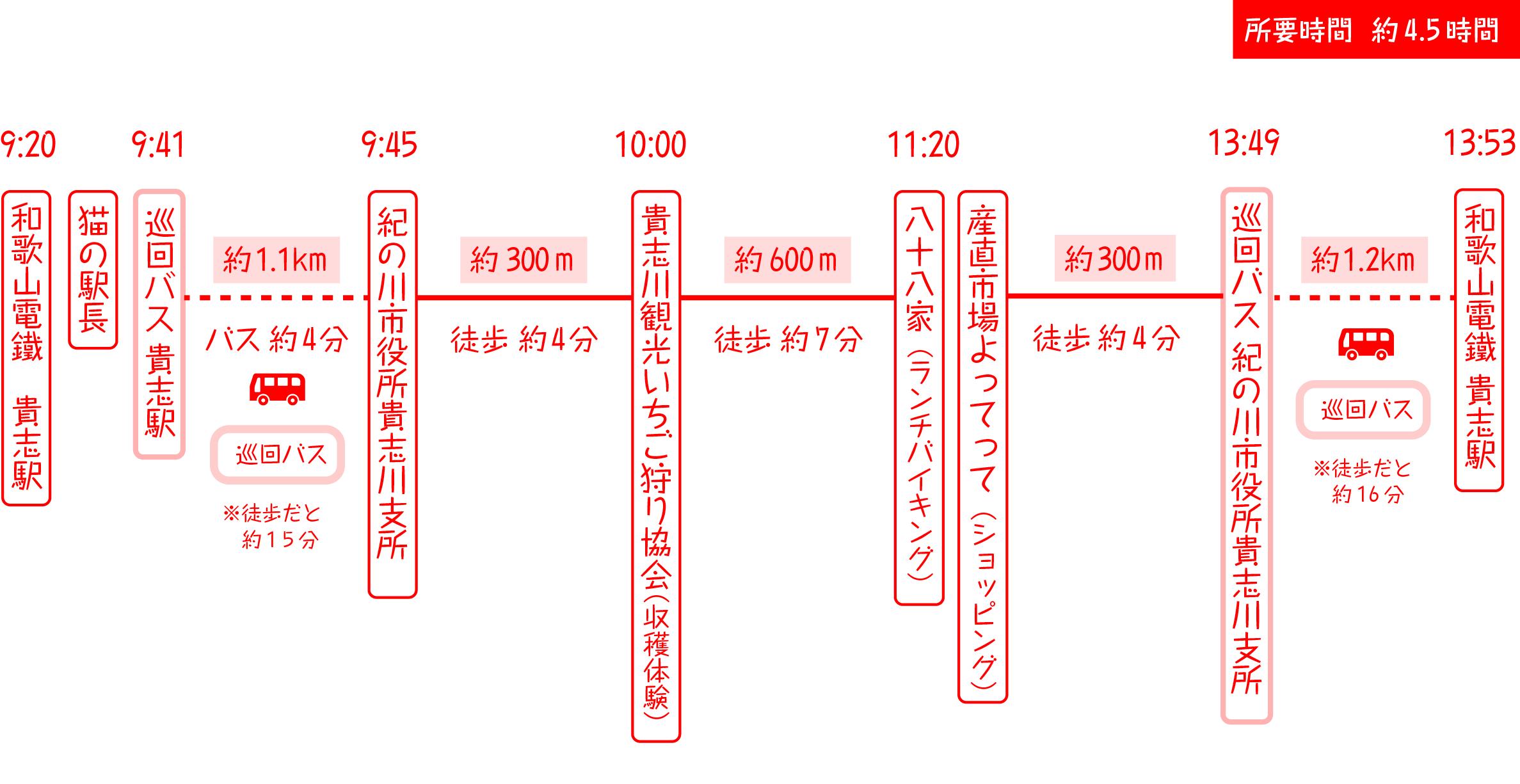 【お散歩プラン】満喫コース
