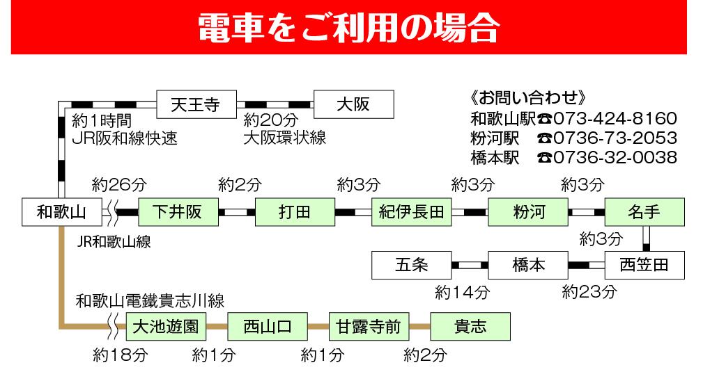 紀の川市へのアクセス(電車の場合)